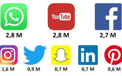 Sosiaalisen median kanavat